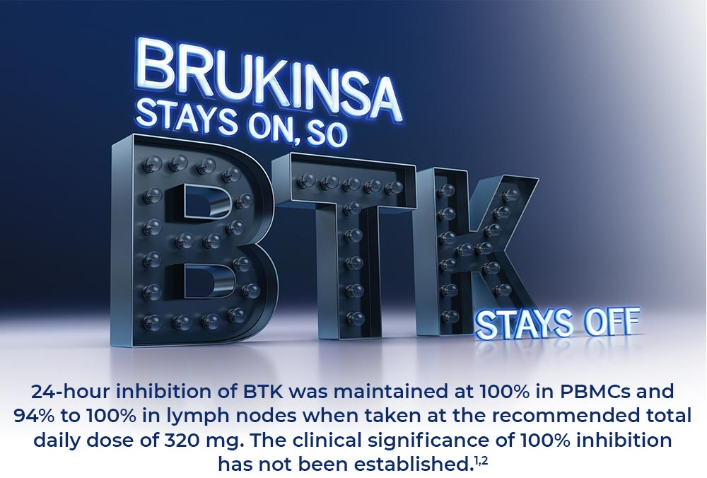 BRUKINSA STAYS ON, SO BTK STAYS OFF. 24-hour inhibition of BTK was maintained at 100% in PBMCs and 94% to 100% in lymph nodes when taken at the recommended total daily dose of 320 mg. The clinical significance of 100% inhibition has not been established. (1,2)